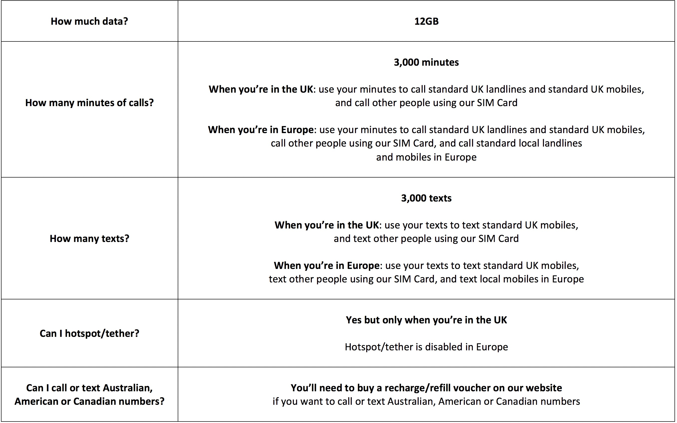 Activation and usage instructions for your phone sim card my uk the activation of your sim card is very simple and quick and takes just minutes from when you land please read follow and understand all of the spiritdancerdesigns Choice Image